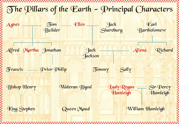 Pillars of the earth family tree fab friday find